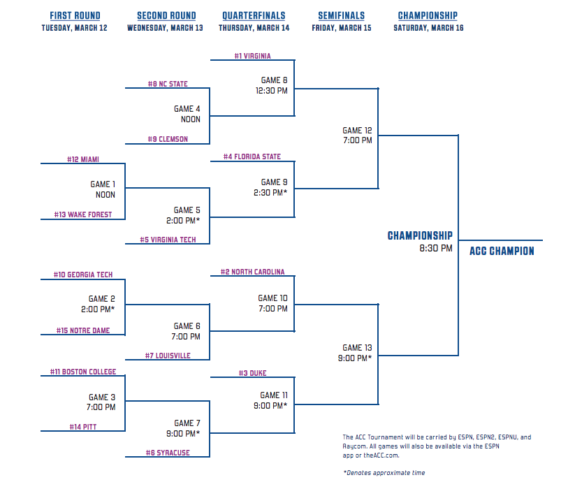 2019 ACC Basketball Tournament: Bracket, Schedule, How to