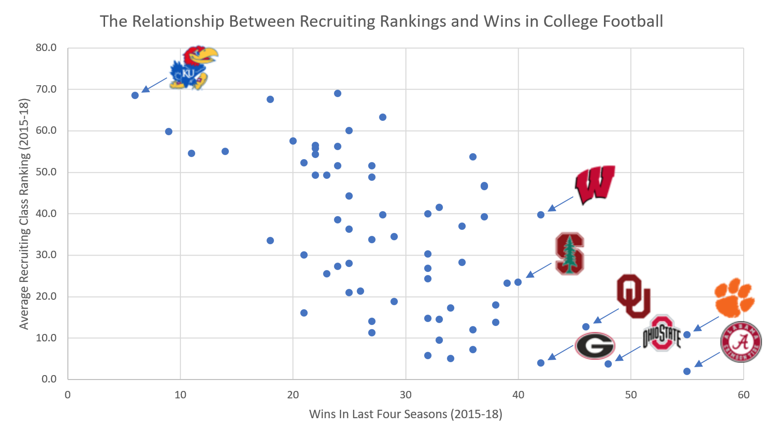Analyzing College Football's Relationship Between Recruiting Class