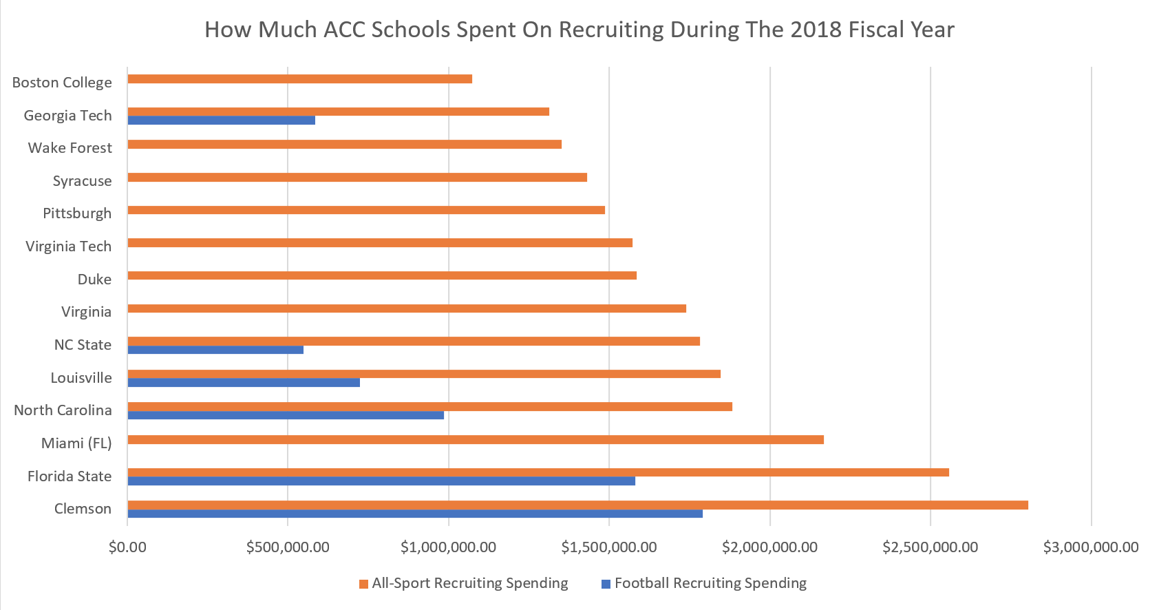 This Is How Much It Costs to Land One of College Football's