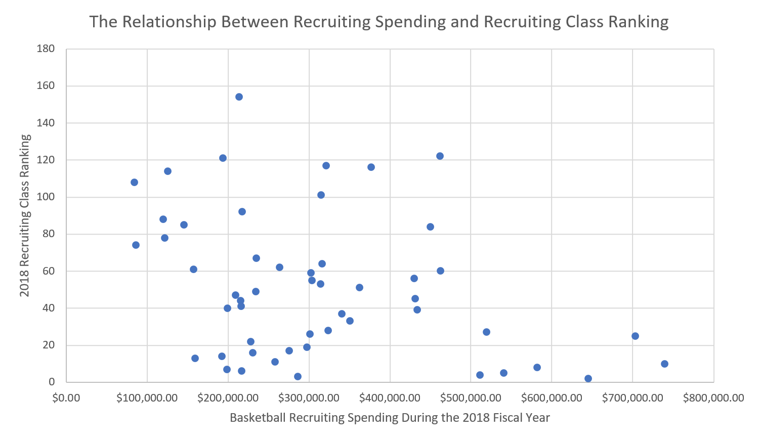 How Much Is Your School Spending on College Basketball