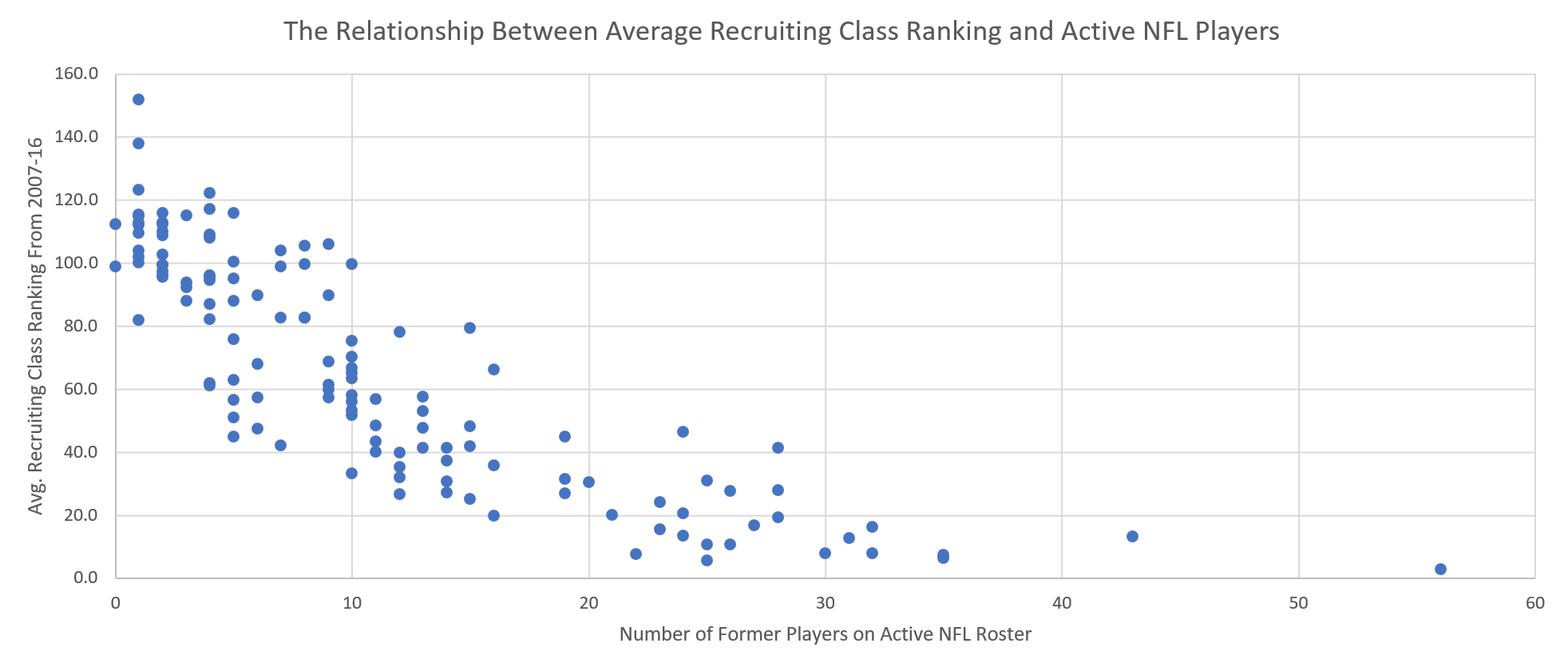 Comparing College Football Recruiting Rankings to Number of